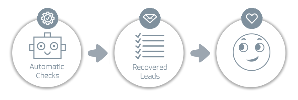 leads-recovery-automatic-checks-and-resolution