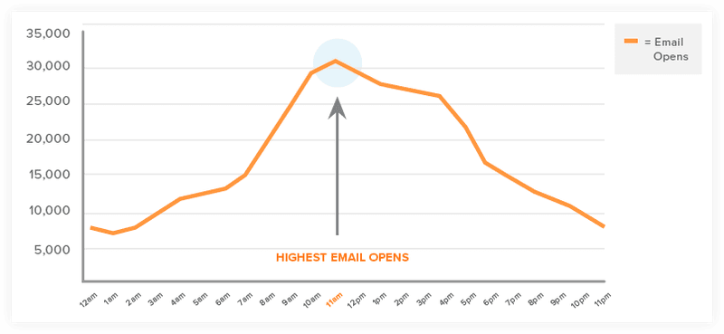 What's the Best Time to Send Email in 2019? (Data Study)