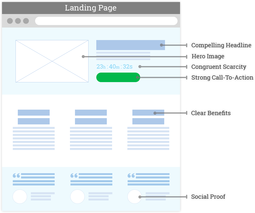 Wireframe six landing page elements