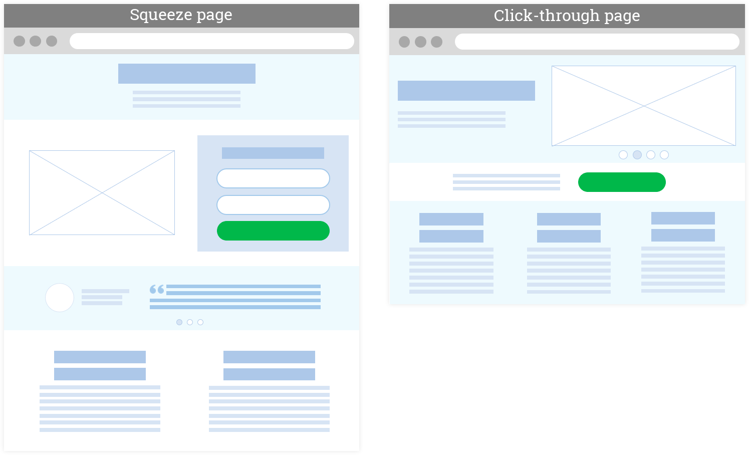 Wireframes squeeze page and click-through page