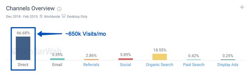 DigitalMarketer gets 650K direct visits per month. Source: pro.similarweb.com