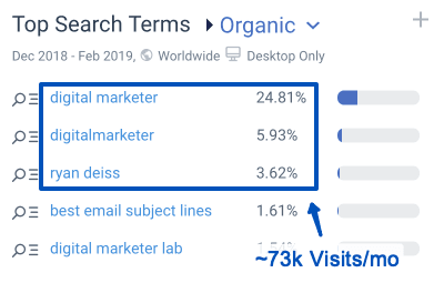 DigitalMarketer gets 73K monthly visits from branded search requests. Source: pro.similarweb.com